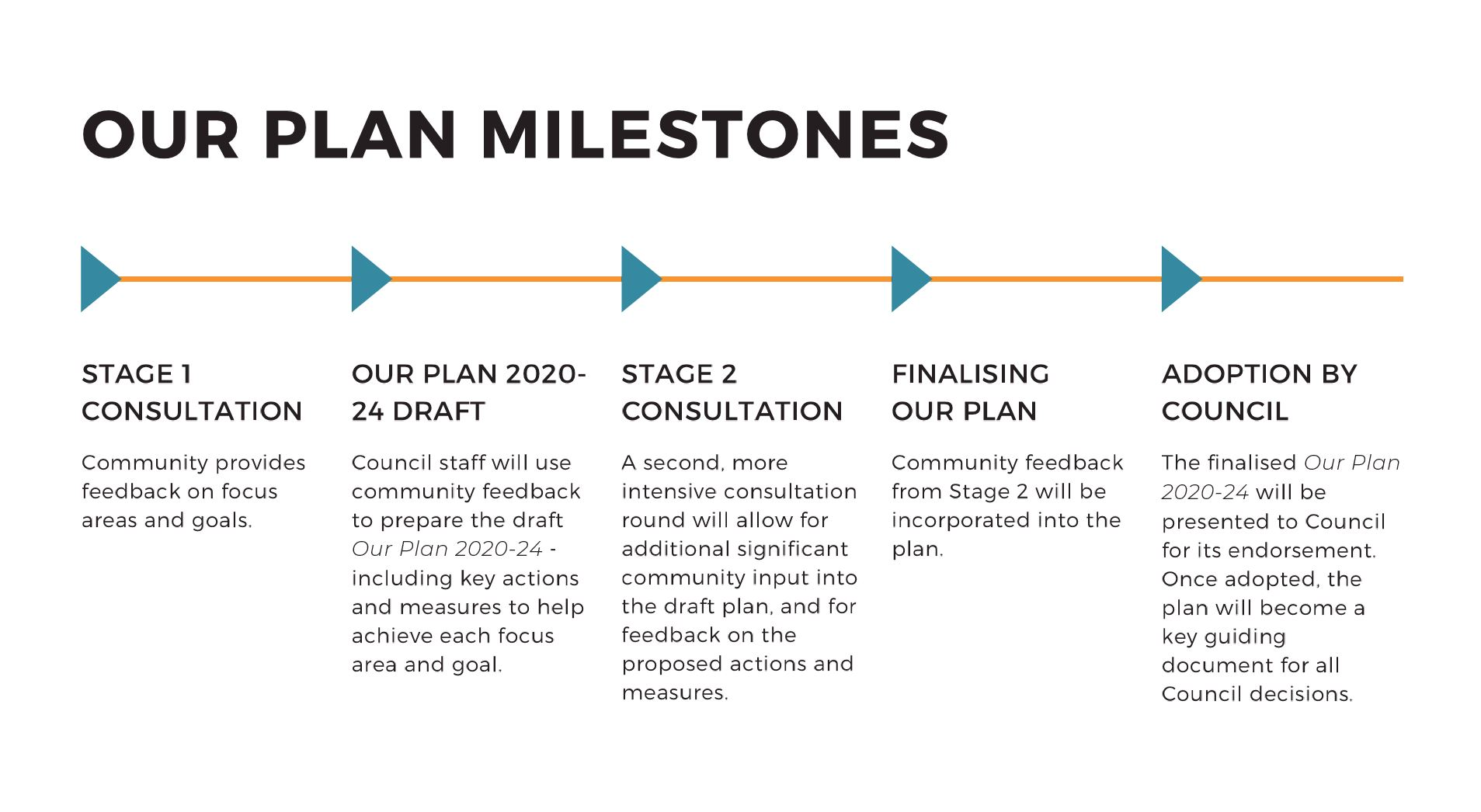 Our Plan Milestones